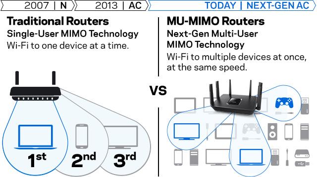 MU-MIMO Diagram