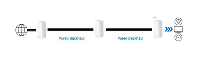 Dedicated backhaul