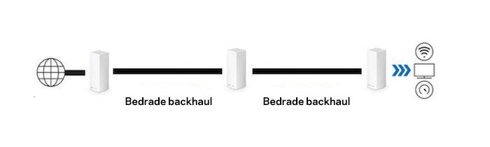 Speciale backhaulverbinding